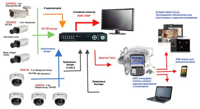 Общая схема построения системы HDcctv в отделении банка.